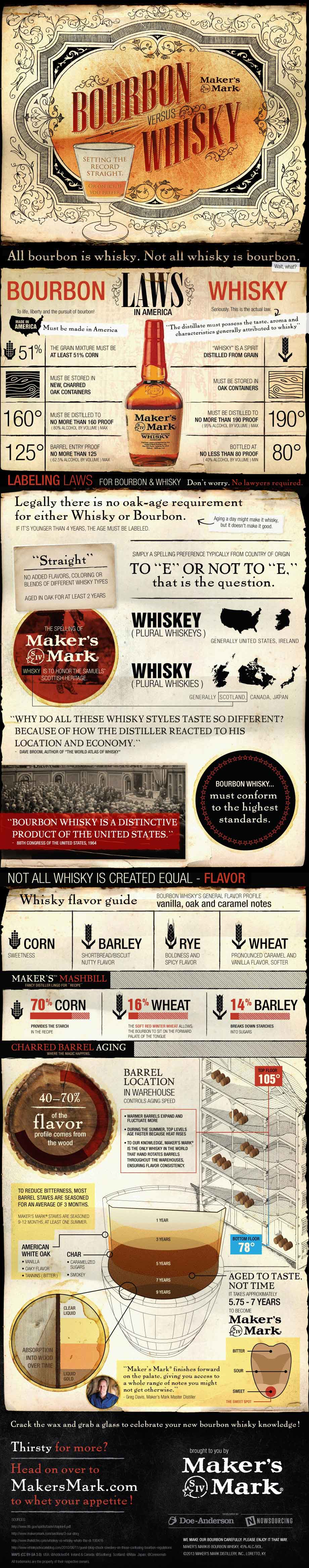Bourbon-vs-Whisky Infographic (1)